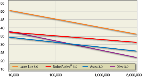 Comparison of Laser-Lok 3.0 strength with competitors